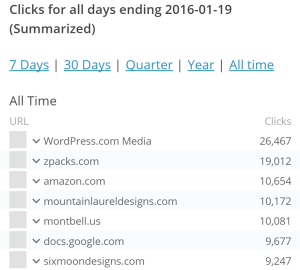 Outbound Clicks from HikeLighter.Com